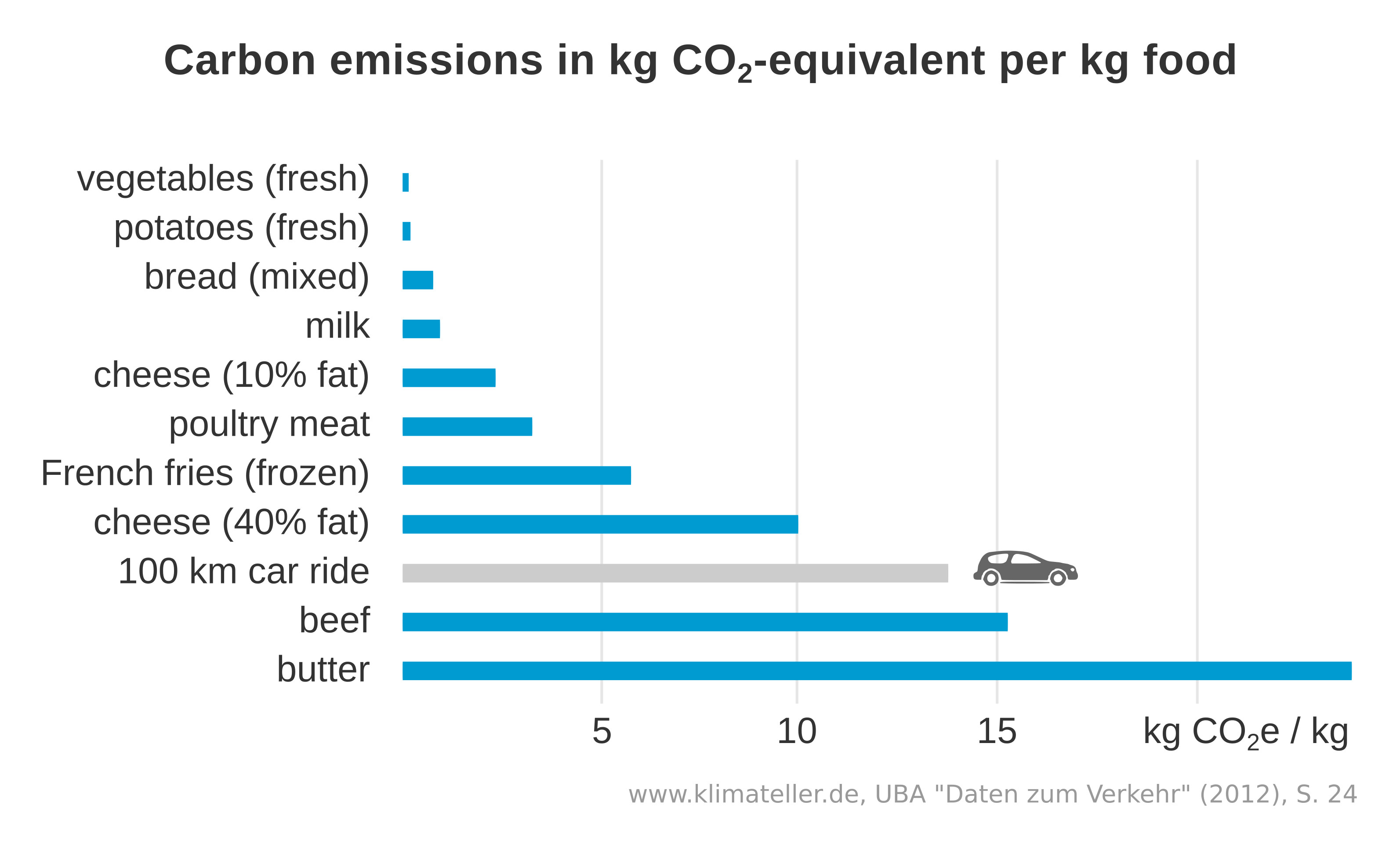 info chart: comparison of carbon emissons of different foods: butter and meat has the most, fresh vegetables the least